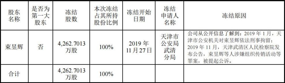 金财互联:束昱辉所持公司股份全部被冻结