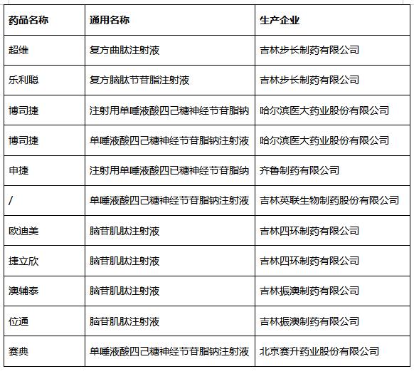 中国网财经整理统计(部分企业)