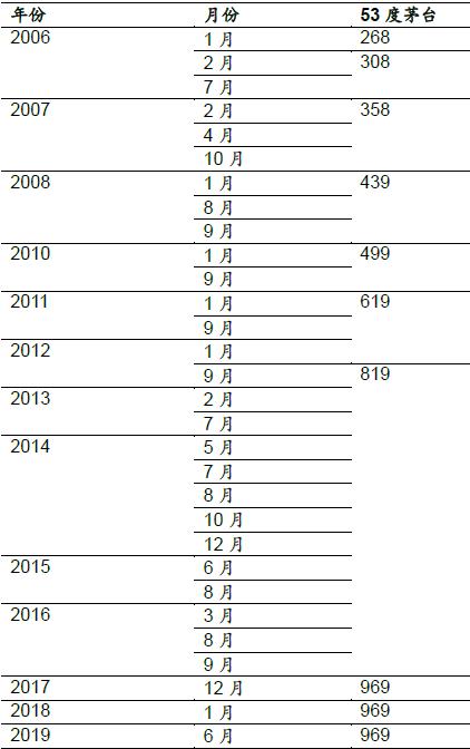 茅臺來年業績恐不及預期飛天茅臺短期難提出廠價