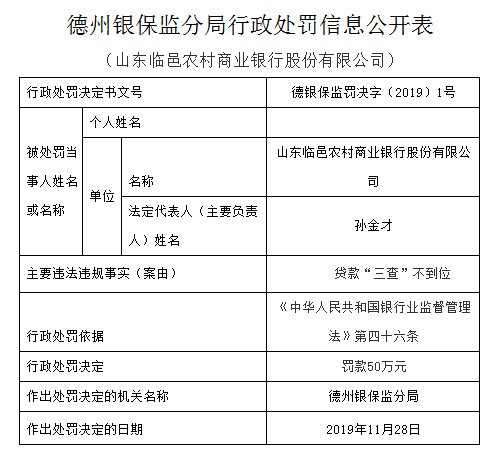"""山东临邑农商行违法遭罚50万 贷款""""三查""""不到位"""