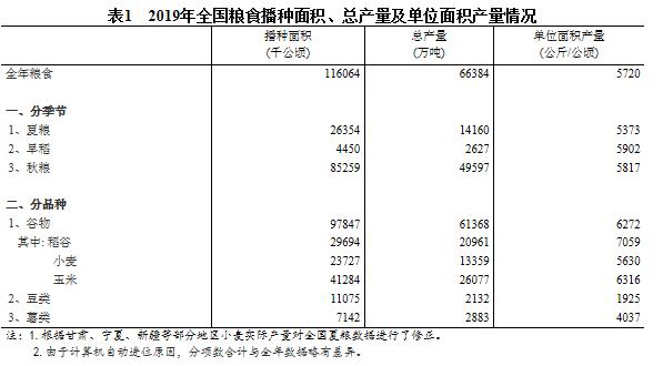 2019年全国粮食总产量66384万吨 谷物产量同比增0.6%