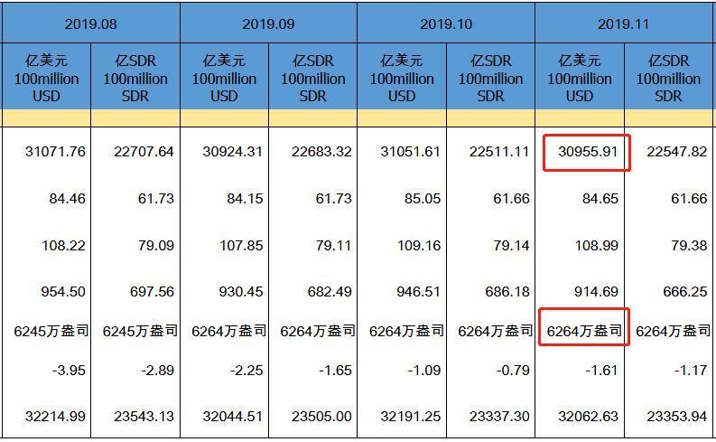 11月末中国外储较年初上升229亿美元 升幅0.7%