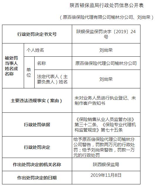 原百倍保险代理榆林违法遭罚 业务人员未执业登记