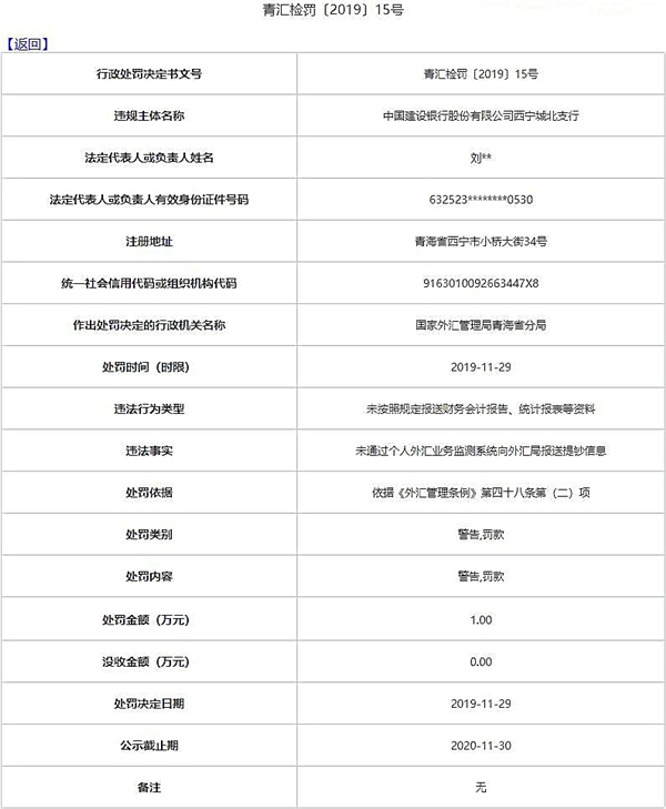 电视剧毛泽东_建设银行青海9家分支机构三宗违法遭罚 收11张罚