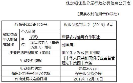 唐县农村信用合作联社违法遭罚 向关系人发放信用贷款