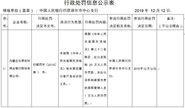 内蒙古五原农商行违法遭罚 未按规定识别客户身份