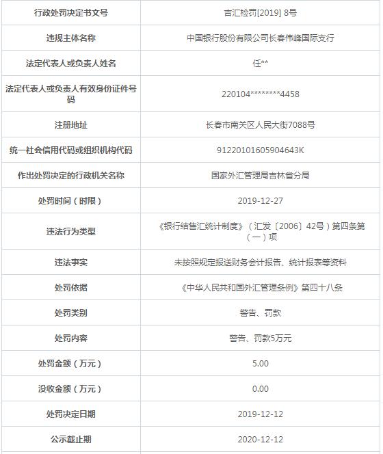 中国银行长春伟峰国际支行违法遭罚 财会报告报送违规