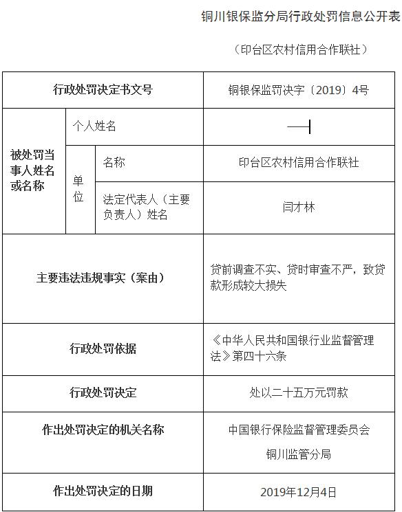 印台区农信联社违法遭罚 审查不严致贷款形成较大损失
