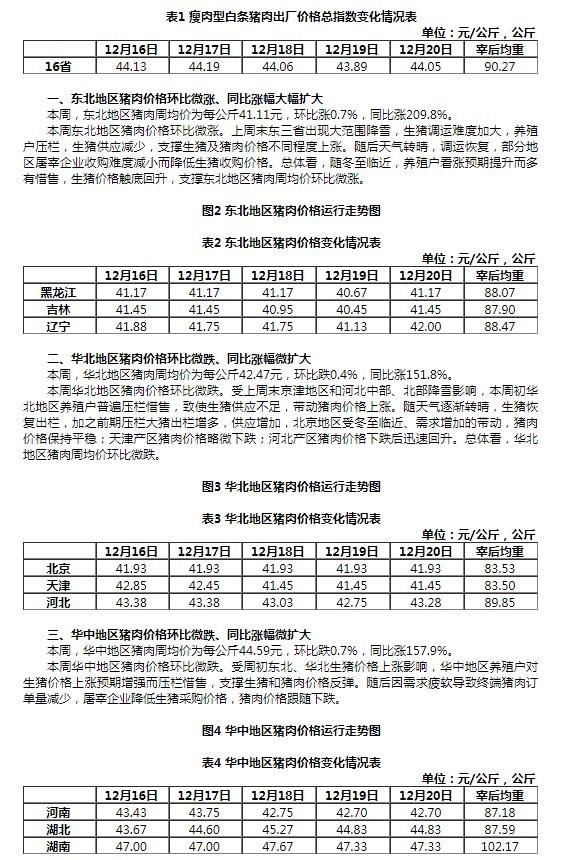 农业农村部:16省市猪肉出厂平均价格环比微跌0.2% 同比涨145.9%