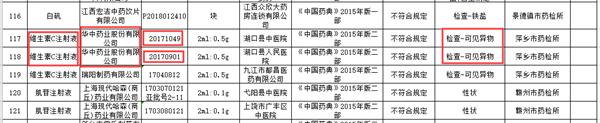 药品监督抽检不符合规定信息汇总表(2019年第5期)(部分内容)(来源:江西省药品监督管理局)