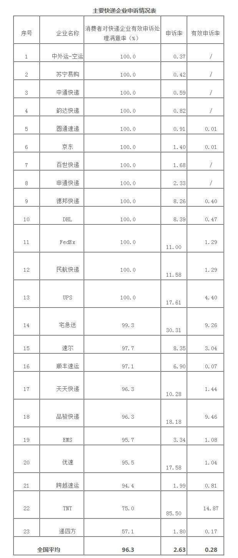 11月邮政业处理消费者申诉2.1万件递四方满意率垫底