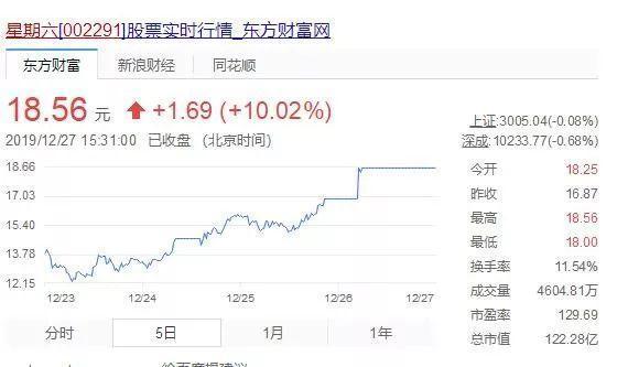 李子柒引爆这只股 股东却趁机减持 深交所火速询问