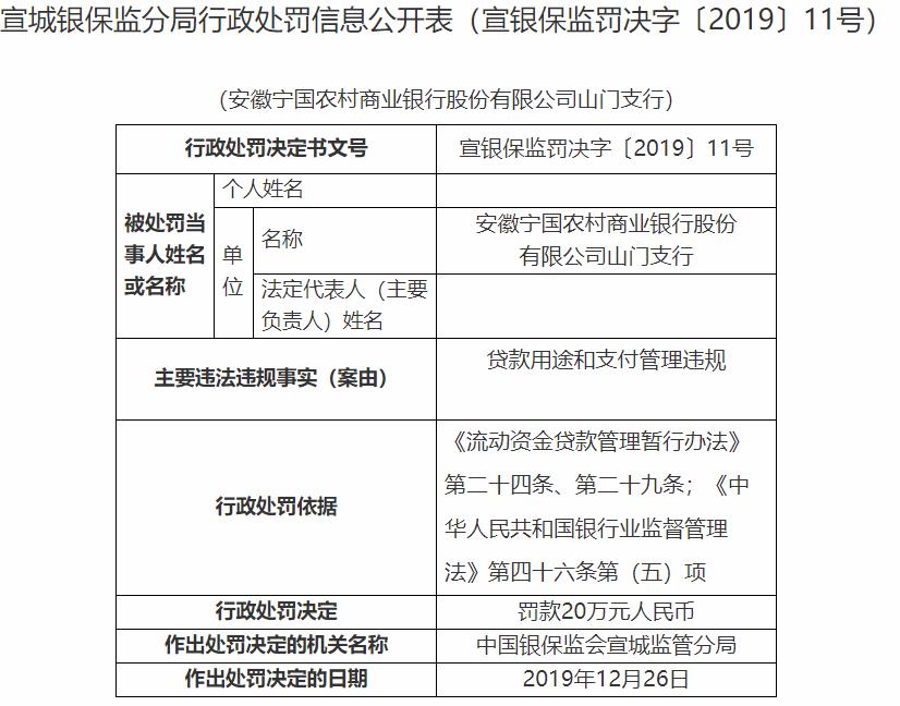 安徽宁国农村商业银行涉违规贷款被银保监会通报 此前曾因商业贿赂遭处罚