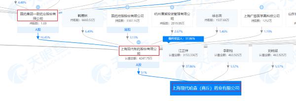 上海现代哈森(商丘)药业有限公司股权关系图(部分内容)(来源:天眼查)