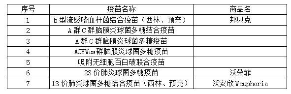 """我国自主创新的""""疫苗之王""""沃安欣获批生产 初步预计3月份就能接种"""