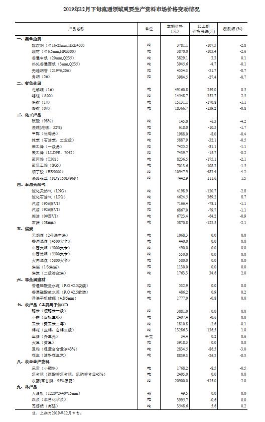 统计局发布12月下旬市场价格变动情况 生猪价格每千克34.4元