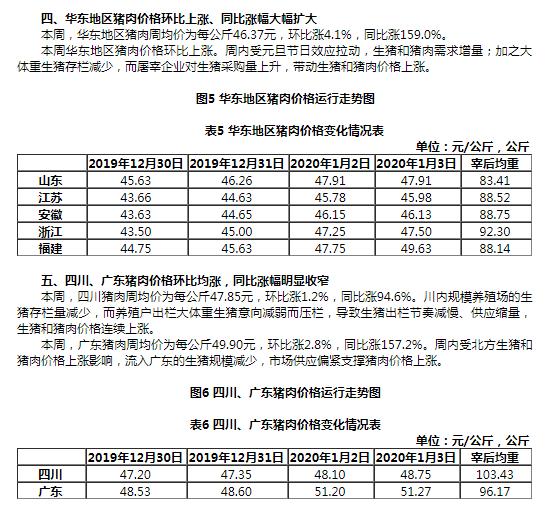 农业农村部:全国16省市猪肉出厂平均价格环比上涨3.4%
