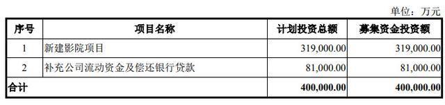 万达电影撤回申请文件 终止发行38.15亿元可转债