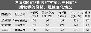 """期权上市""""开了挂"""" 沪深300ETF规模增82亿"""