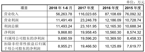 长源东谷产能过剩大客户关系成迷对赌协议催重负债