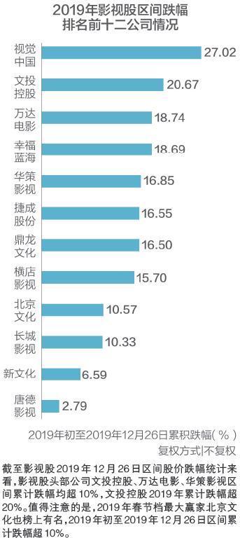 影视股2020展望:5年跌去80% 能否搭上开往春天手机qq游戏下载2013正式版官方免费下载的地铁?