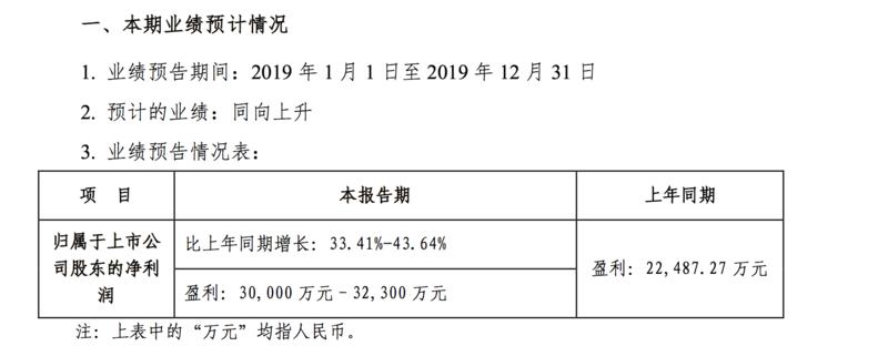 华致酒行:预计2019年净利超3亿增长三至四成