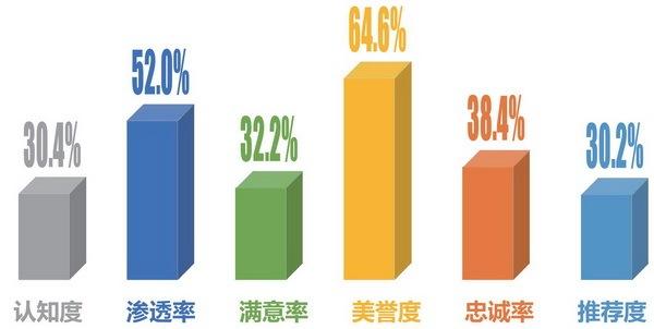 2019满意中国——质量消费体验研究成果发布