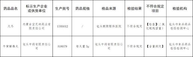 来源:内蒙古自治区药监局