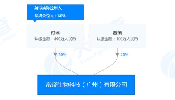 富饶生物科技(广州)有限公司股权关系图(来源:天眼查)