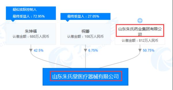 山东朱氏堂医疗器械有限公司股权关系图(来源:天眼查)