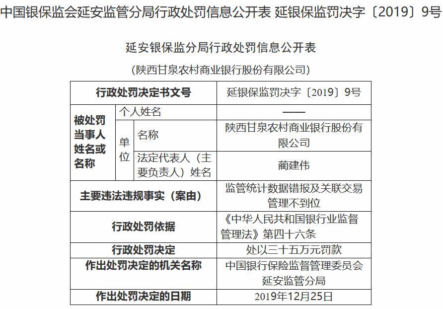 因监管统计数据错报 陕西甘泉农商银行被罚35万