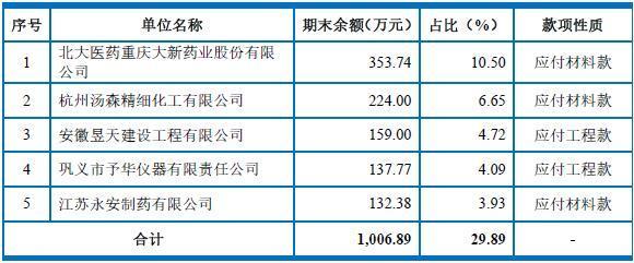 """来源:博瑞医药招股书""""应付账款前五名债权人情况"""""""
