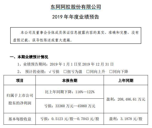 东阿阿胶去年预亏超3亿,15年掌舵人秦玉峰申请辞职