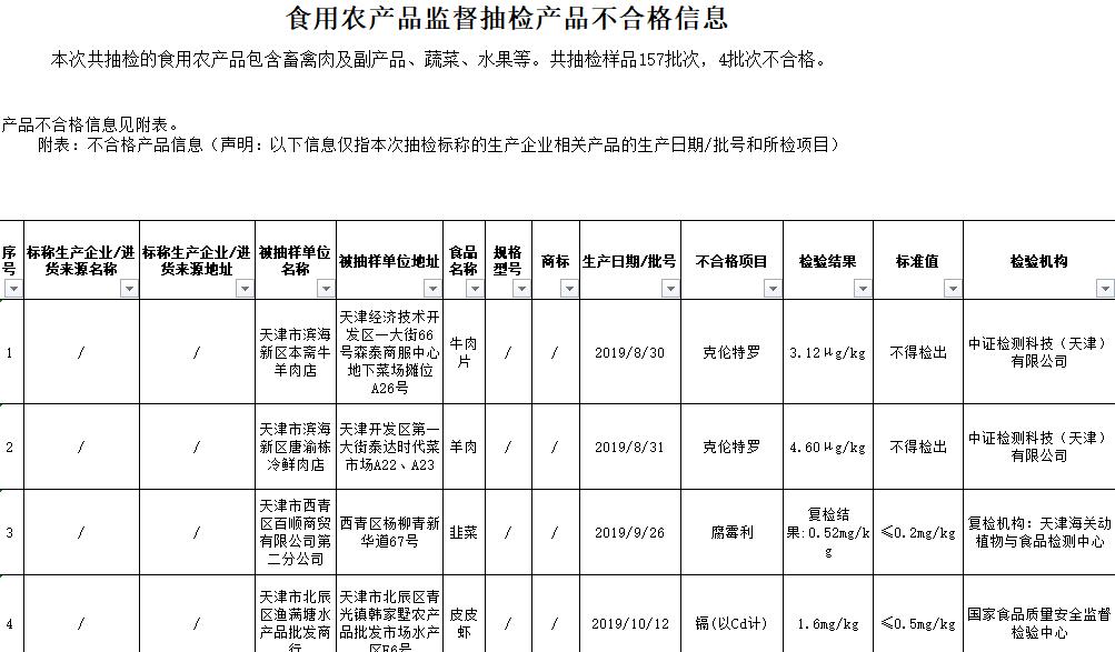 食用农产品监督抽检不合格信息 图源:天津市市场监督管理委员会网站附件