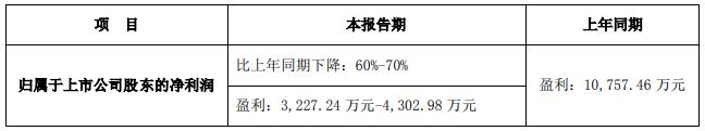 青青稞酒发布业绩预告 2019年净利润预减60%-70%
