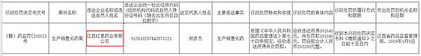 因生产销售劣药 江西红星药业被罚没20万
