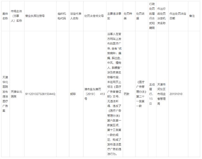 注意!天津华北医院发布违法医疗广告被罚