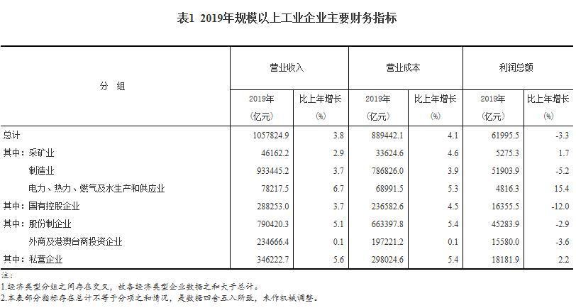 统计局:2019年全国规模以上工业企业利润61995.5亿 下降3.3%