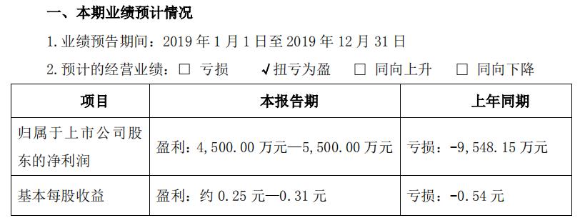 *ST皇台实现扭亏为盈 2019年预盈利4500万元至5500万元