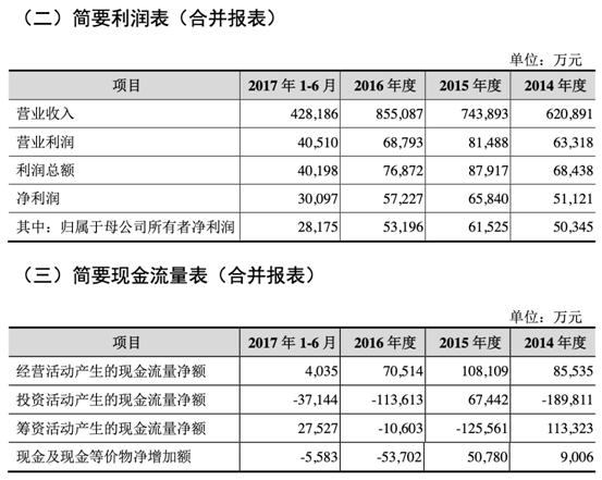 """拉夏贝尔上市三年惨亏两年 中信证券保荐""""超级熊股"""""""