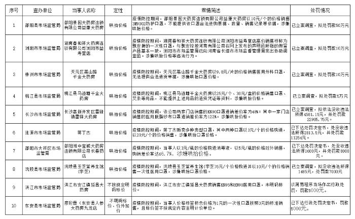 湖南省疫情防控期间价格违法案件(第一批)(来源:湖南省市场监督管理局)