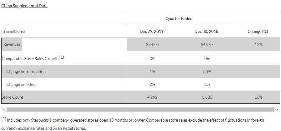 星巴克临时关闭全国超过半数的门店 预计疫情将对全年业绩产生重大影响