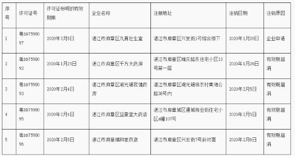 来源:广东省药品监督管理局