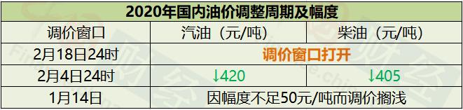 """成品油价今日或迎二连跌 大部分省市95#汽油有望步入""""6元时代"""""""