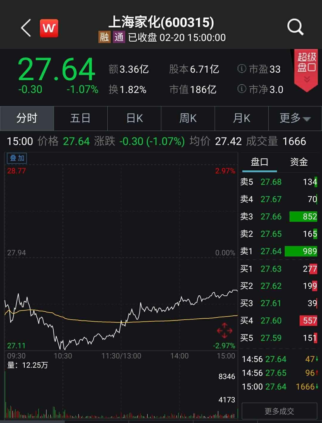 """扣非净利润下滑16.91% 上海家化如何掉出A股化妆品公司""""第一梯队"""""""