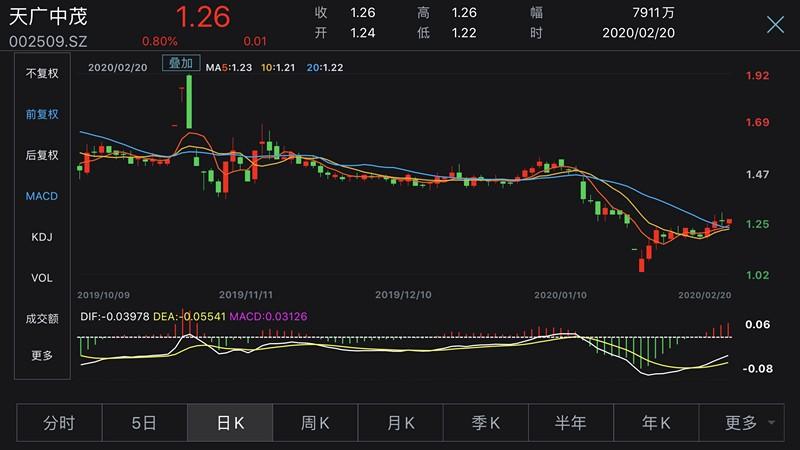"""""""消防第一股""""天广中茂因157万债务违约面临破产重整"""