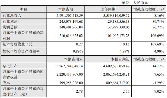 三全食品2019年公司实现营业收入59.92亿元 同比增长8.16%