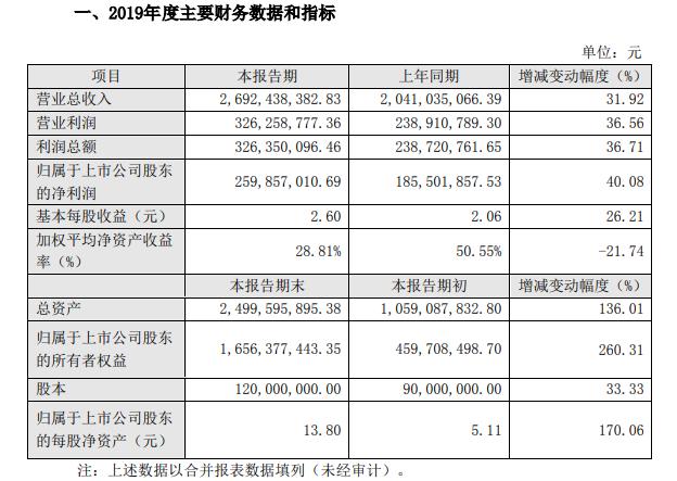 小熊电器2019年成绩单:营收同比增32% 净利润同比增40%