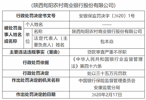 陕西旬阳农商行违法遭罚 贷款审查严重不尽职