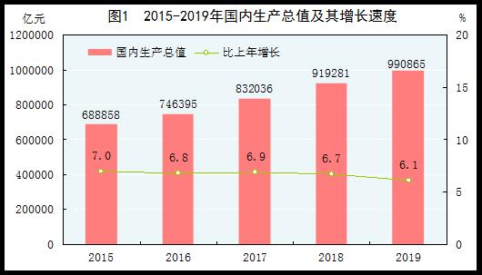国家统计局:2019年国内生产总值990865亿元同比增长6.1%